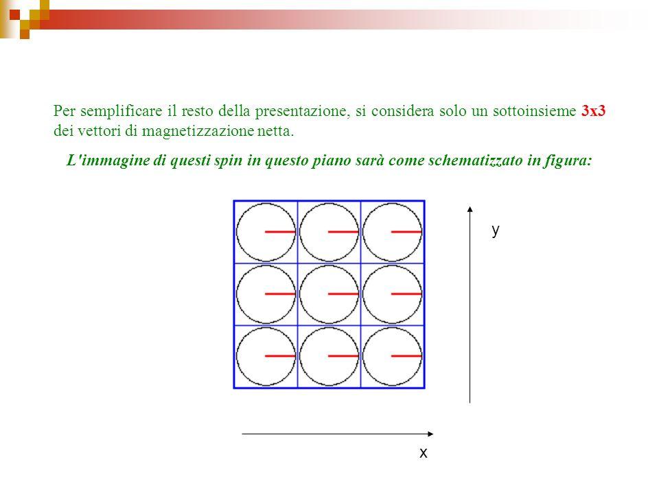 Per semplificare il resto della presentazione, si considera solo un sottoinsieme 3x3 dei vettori di magnetizzazione netta.