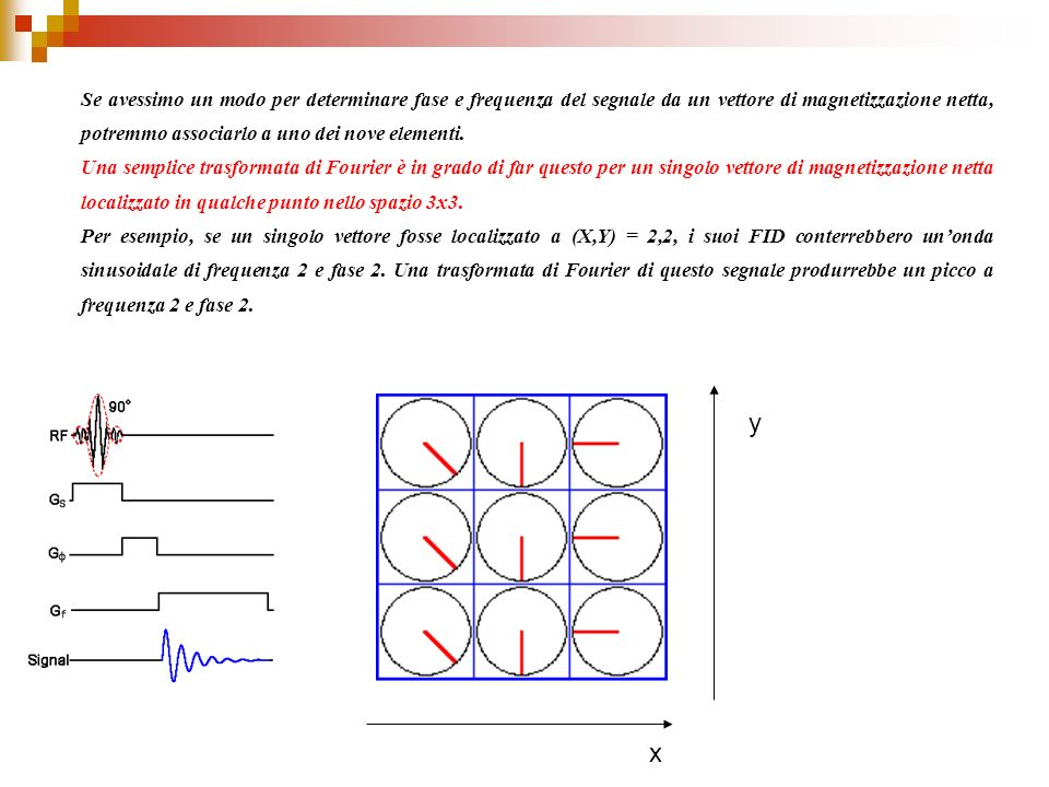 Se avessimo un modo per determinare fase e frequenza del segnale da un vettore di magnetizzazione netta, potremmo associarlo a uno dei nove elementi.
