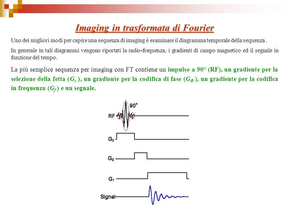 Imaging in trasformata di Fourier