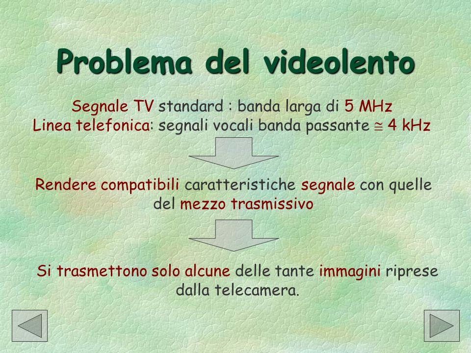 Problema del videolento