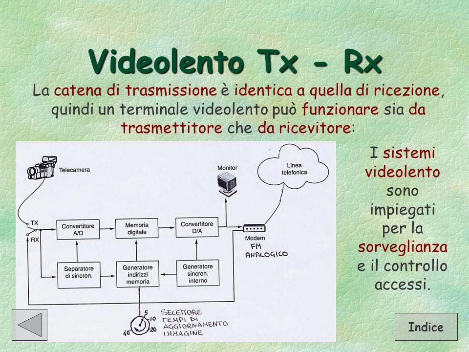 Videolento Tx - Rx