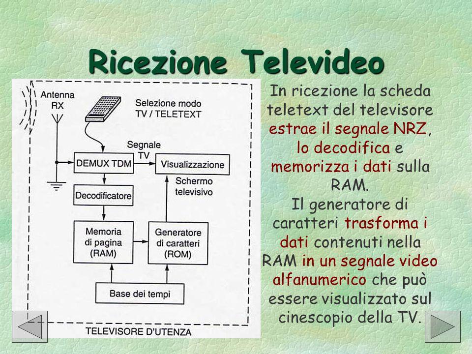 Ricezione Televideo