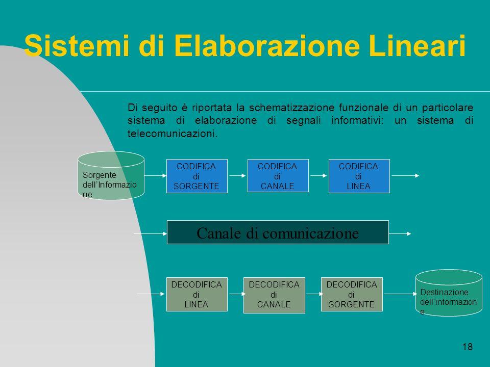 Sistemi di Elaborazione Lineari