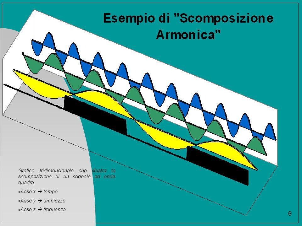 Grafico tridimensionale che illustra la scomposizione di un segnale ad onda quadra: