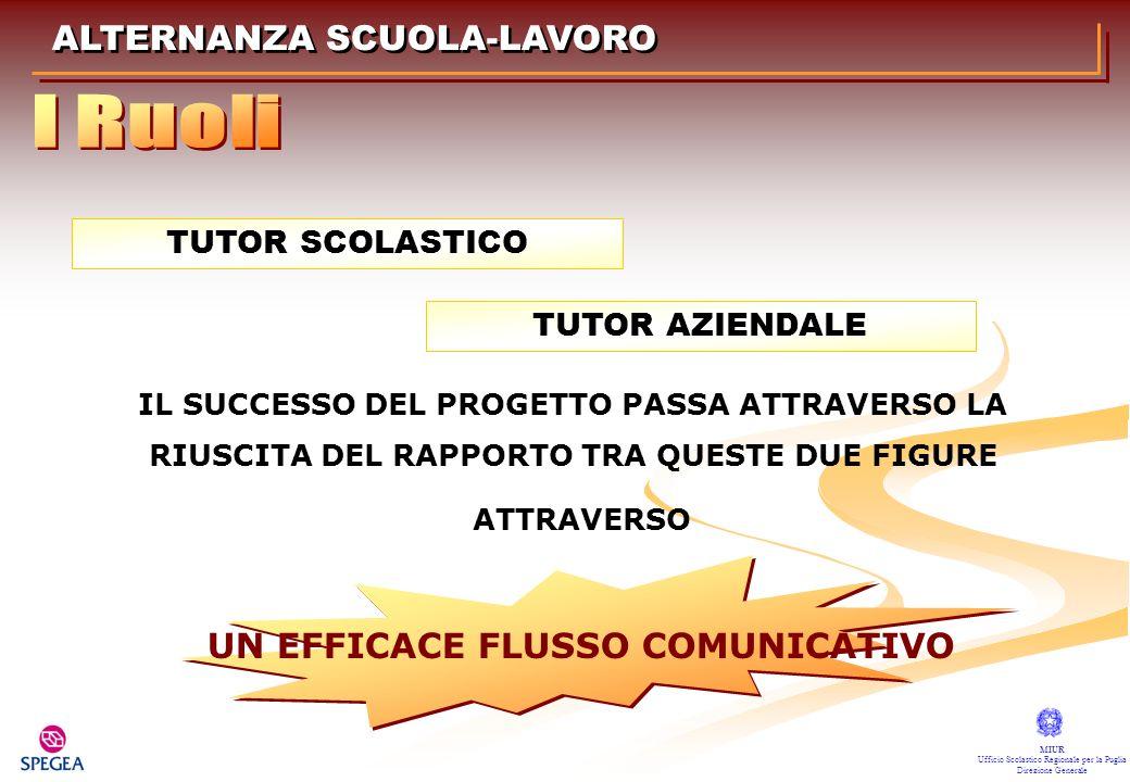 I Ruoli ALTERNANZA SCUOLA-LAVORO UN EFFICACE FLUSSO COMUNICATIVO