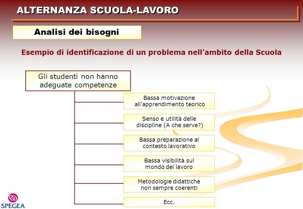 Esempio di identificazione di un problema nell'ambito della Scuola