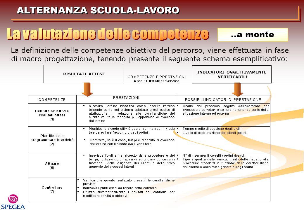La valutazione delle competenze INDICATORI OGGETTIVAMENTE