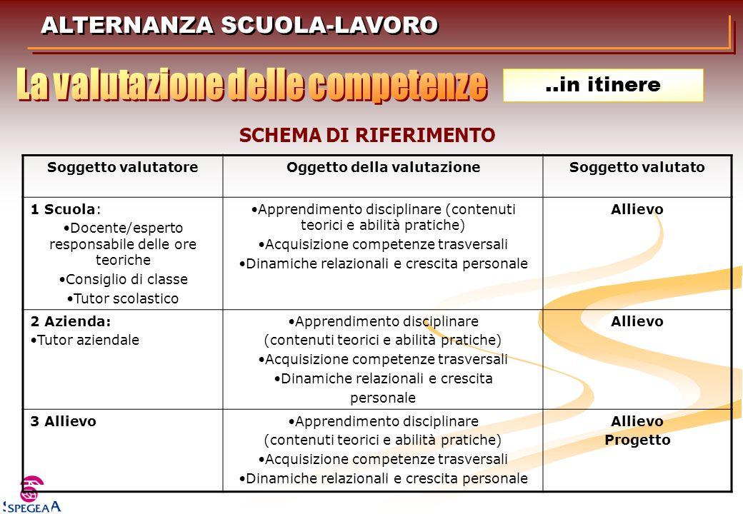 La valutazione delle competenze Oggetto della valutazione