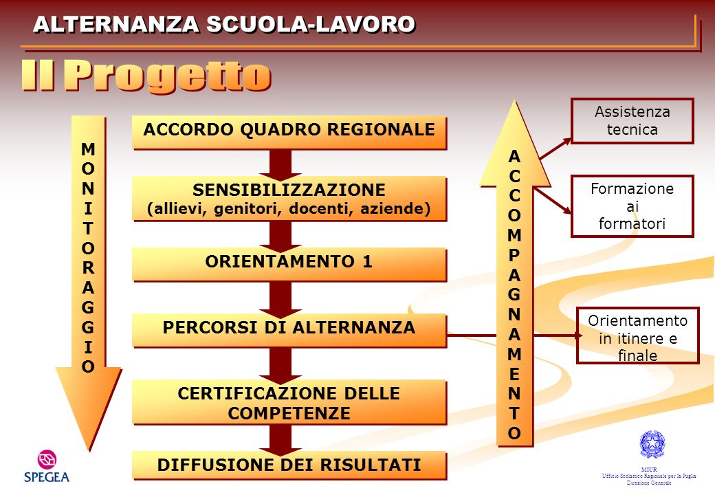 Il Progetto ALTERNANZA SCUOLA-LAVORO ACCORDO QUADRO REGIONALE A M C O