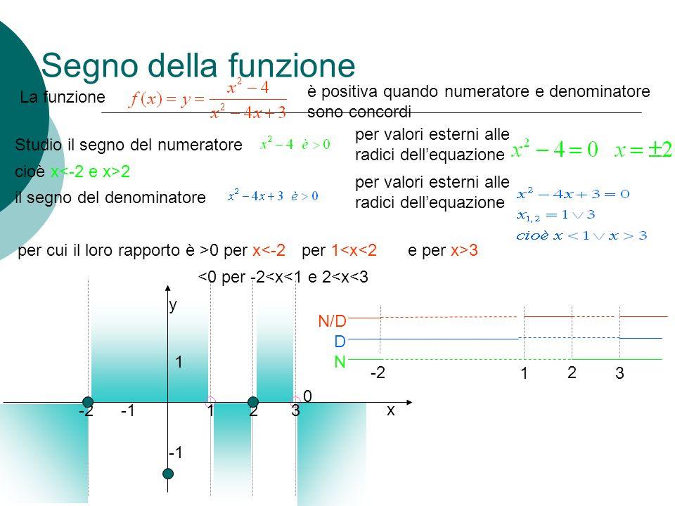 Segno della funzione è positiva quando numeratore e denominatore sono concordi. La funzione. per valori esterni alle radici dell'equazione.
