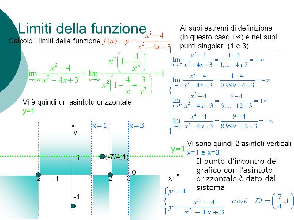 Limiti della funzione Ai suoi estremi di definizione (in questo caso ±∞) e nei suoi punti singolari (1 e 3)