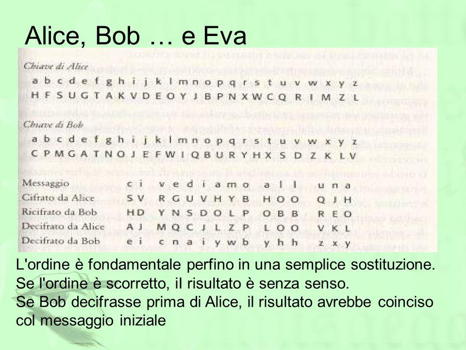 Alice, Bob … e Eva L ordine è fondamentale perfino in una semplice sostituzione. Se l ordine è scorretto, iI risultato è senza senso.