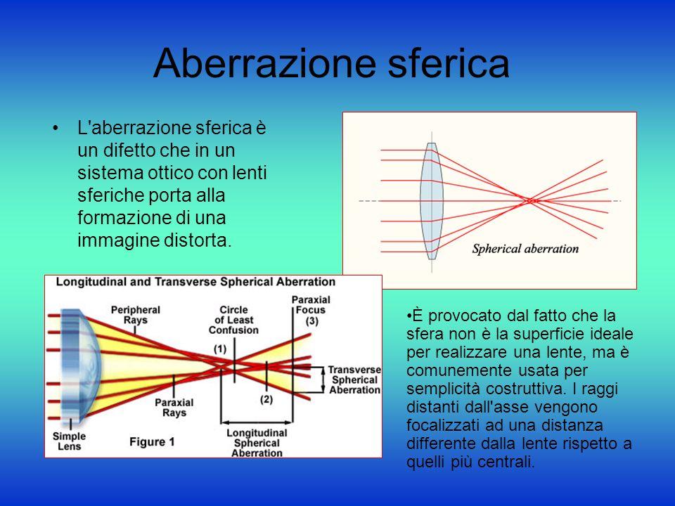 Aberrazione sferica L aberrazione sferica è un difetto che in un sistema ottico con lenti sferiche porta alla formazione di una immagine distorta.