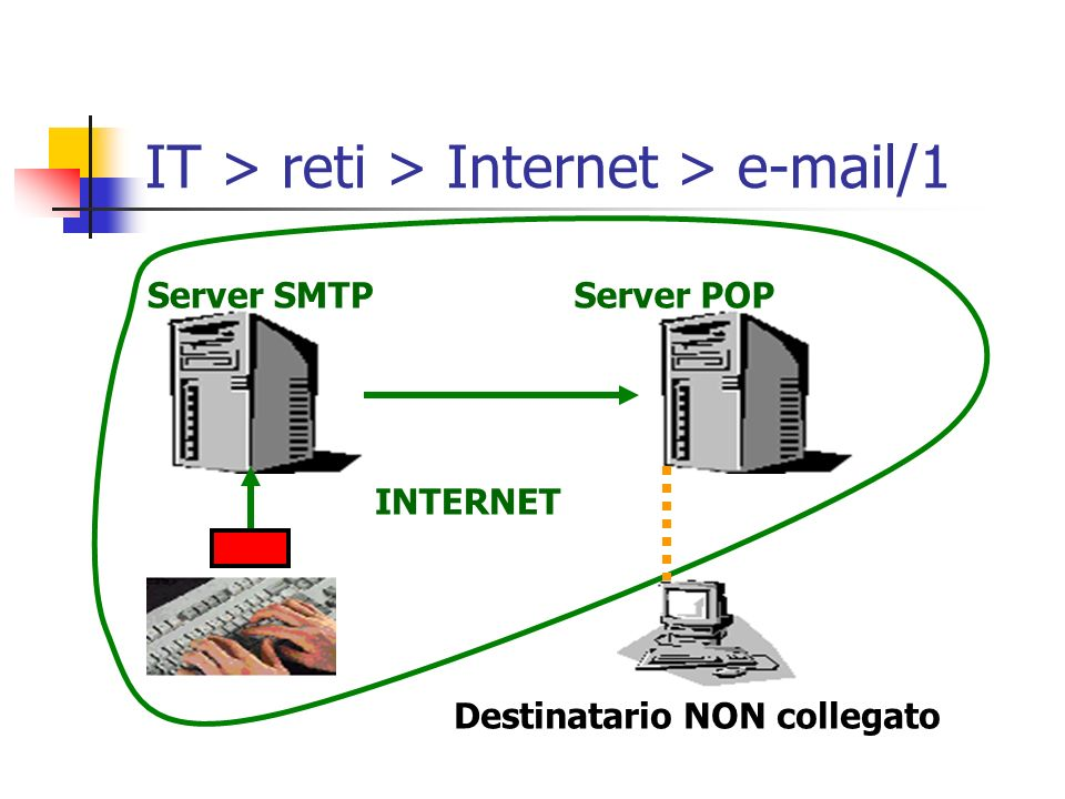 IT > reti > Internet > e-mail/1