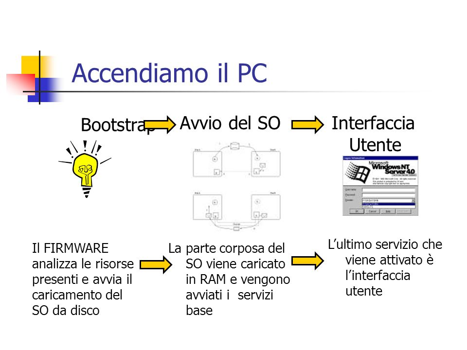 Accendiamo il PC Bootstrap Avvio del SO Interfaccia Utente