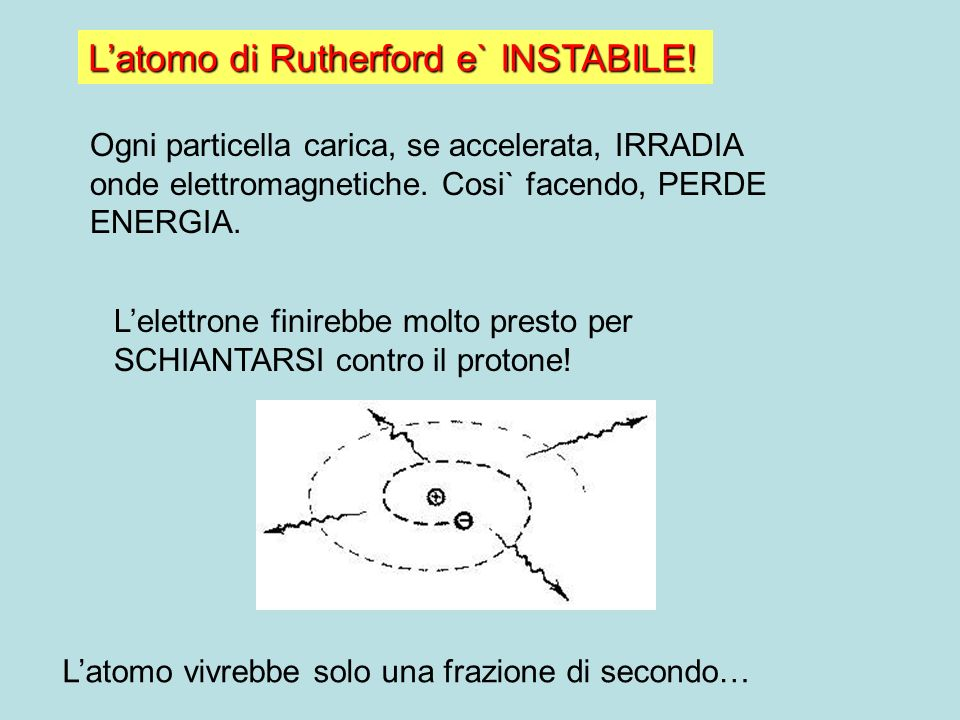 L'atomo di Rutherford e` INSTABILE!