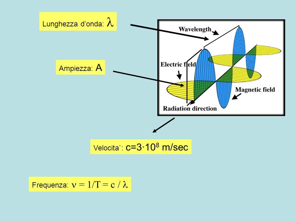 Lunghezza d'onda:  Ampiezza: A Velocita`: c=3·108 m/sec Frequenza:  = 1/T = c / 