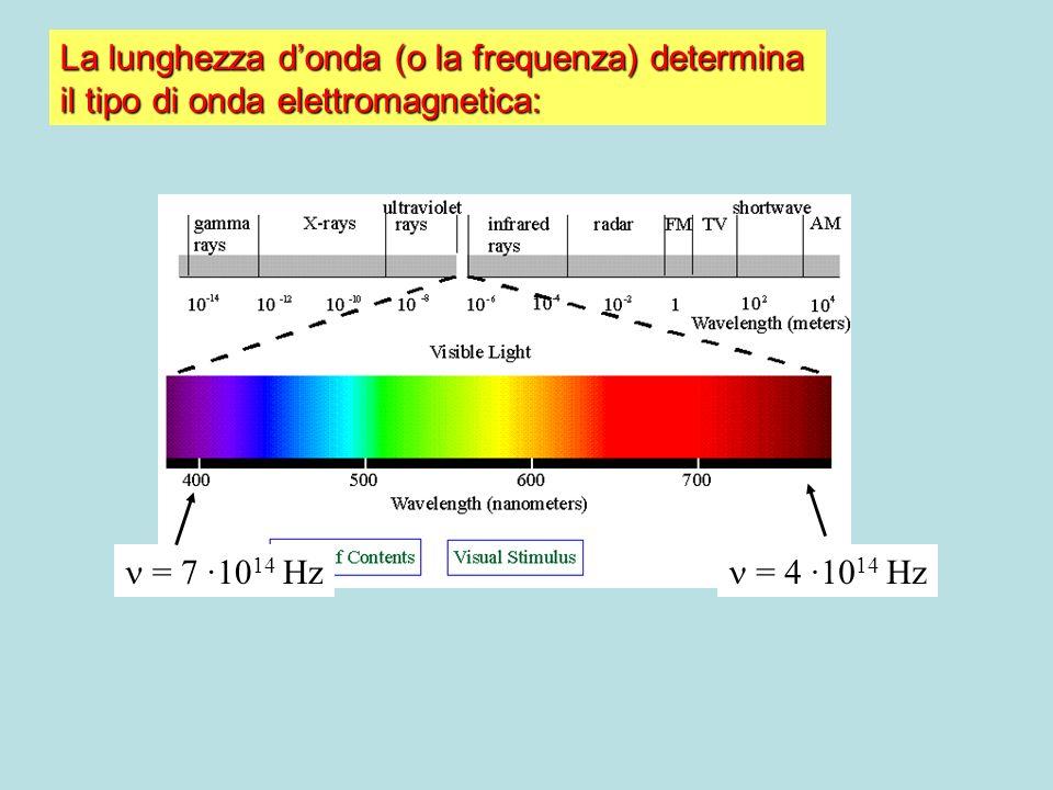 La lunghezza d'onda (o la frequenza) determina
