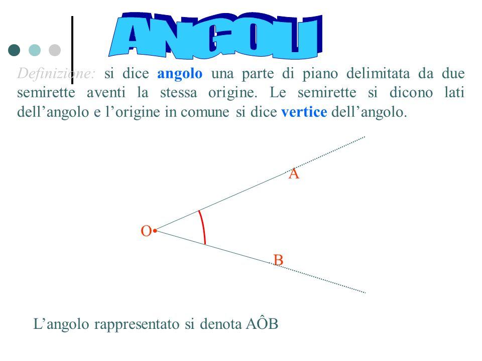 L'angolo rappresentato si denota AÔB