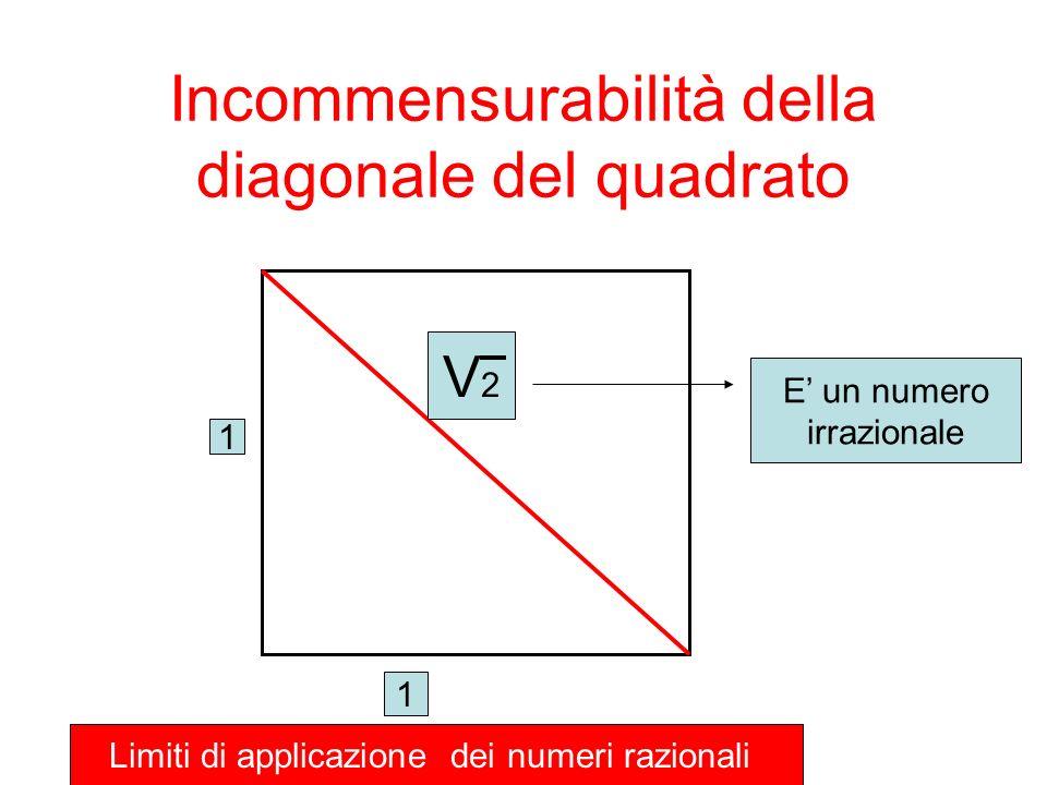 Incommensurabilità della diagonale del quadrato