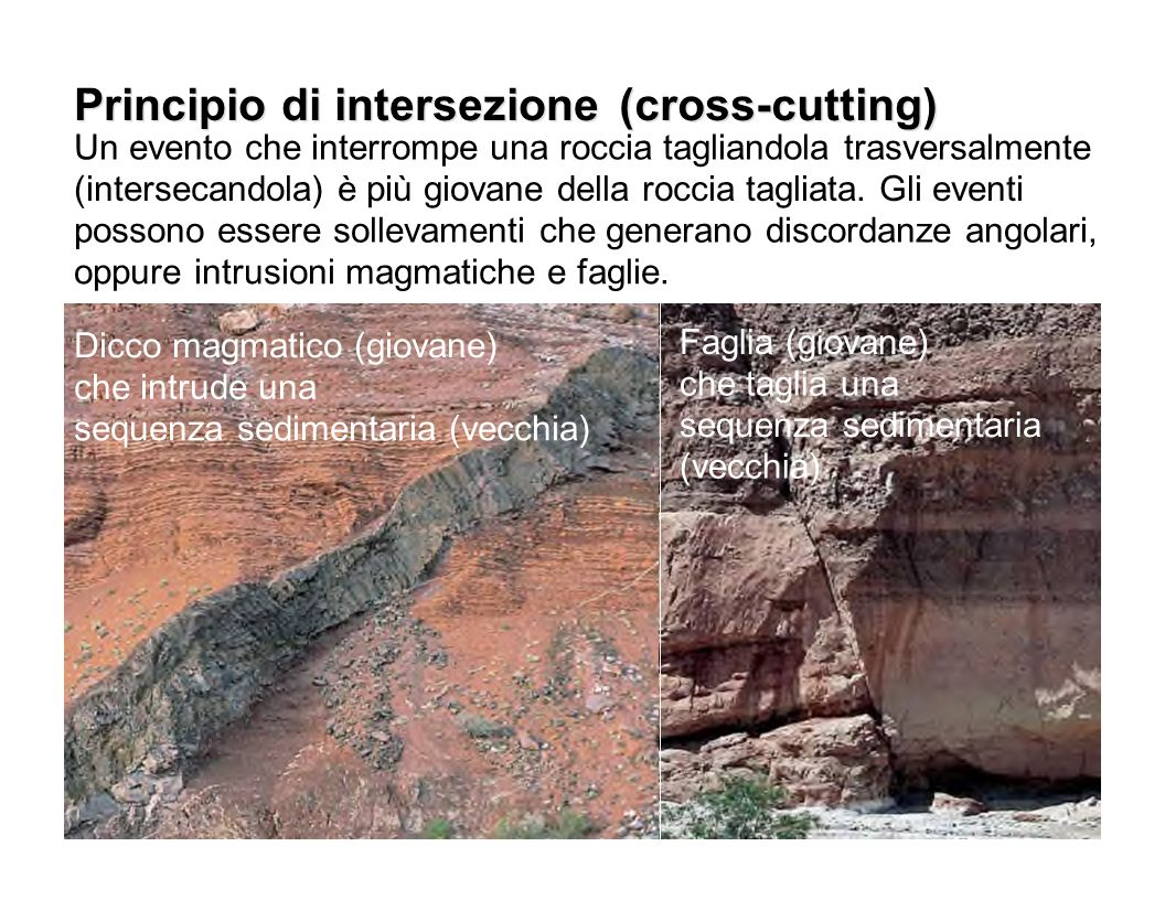 Principio di intersezione Principio di intersezione (cross-cutting)