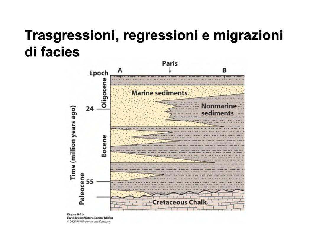 Trasgressioni Trasgressioni. , , regressioni. regressioni. e. e. migrazioni. migrazioni. di.
