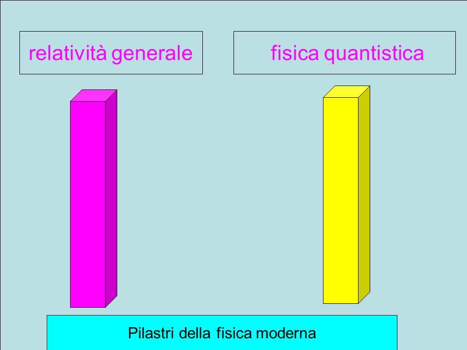 Pilastri della fisica moderna