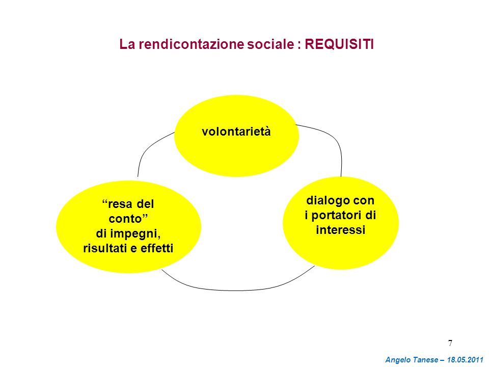 La rendicontazione sociale : REQUISITI