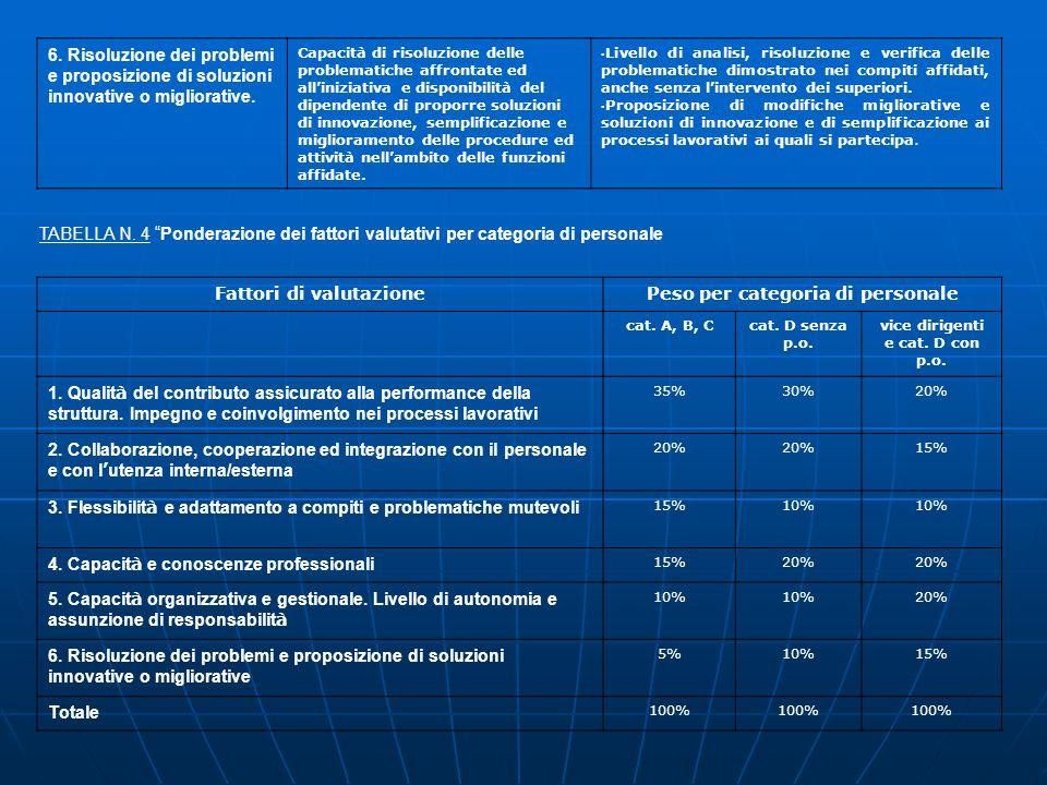 Fattori di valutazione Peso per categoria di personale