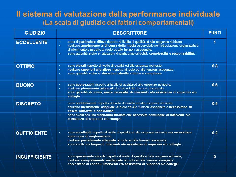 Il sistema di valutazione della performance individuale (La scala di giudizio dei fattori comportamentali)
