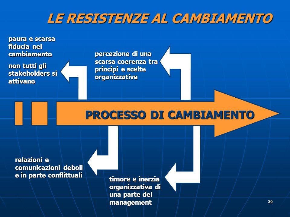 LE RESISTENZE AL CAMBIAMENTO