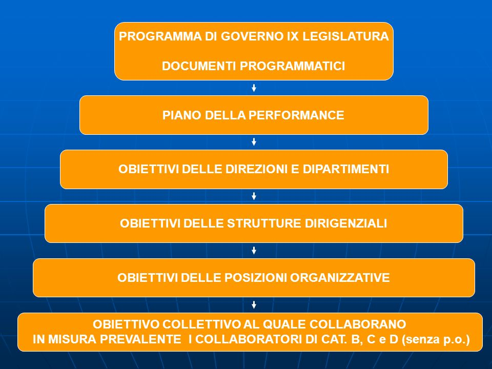 PROGRAMMA DI GOVERNO IX LEGISLATURA DOCUMENTI PROGRAMMATICI