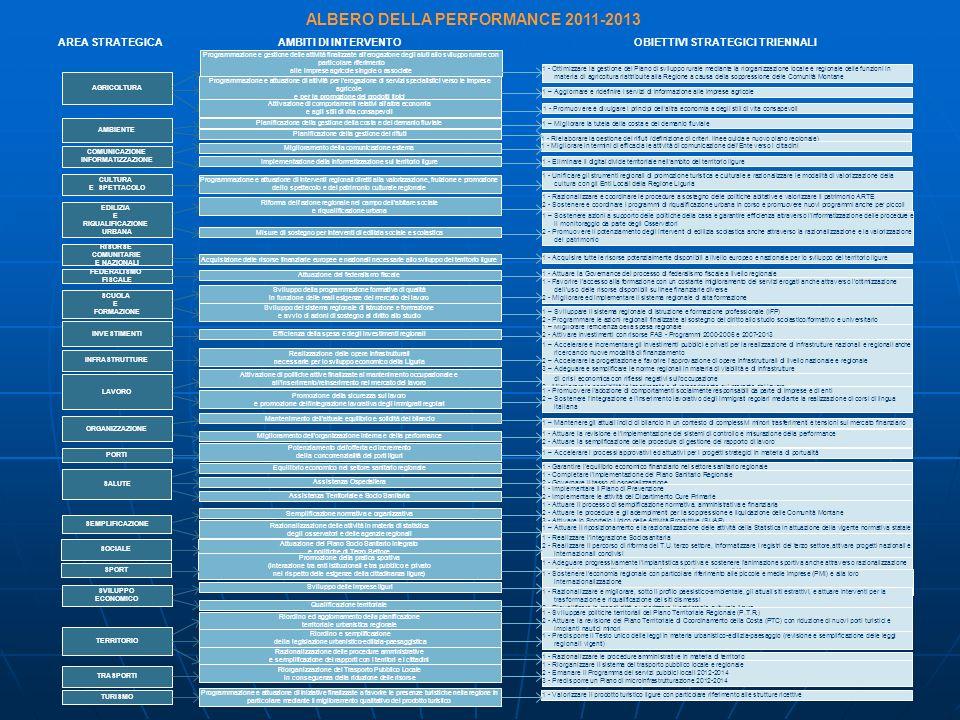 ALBERO DELLA PERFORMANCE 2011-2013 OBIETTIVI STRATEGICI TRIENNALI