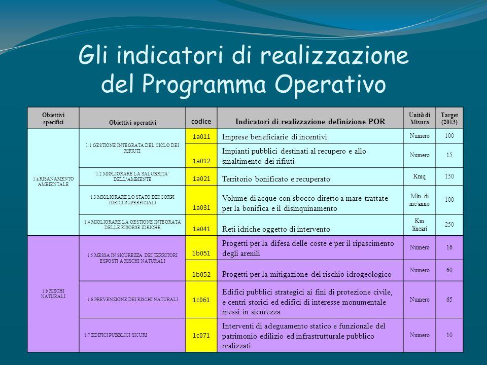 Gli indicatori di realizzazione del Programma Operativo