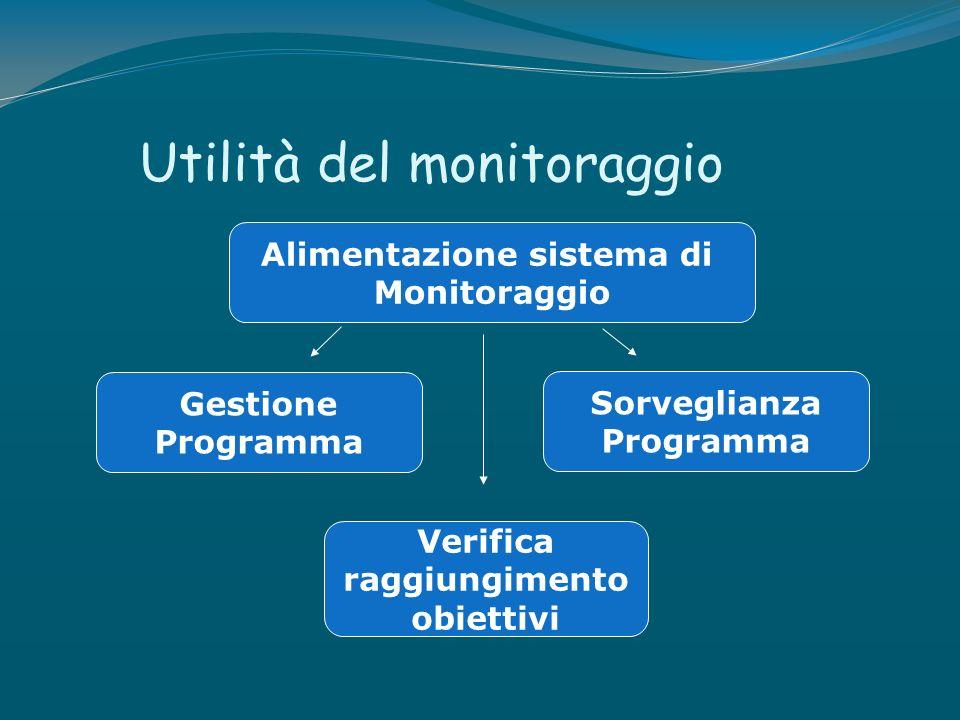 Utilità del monitoraggio