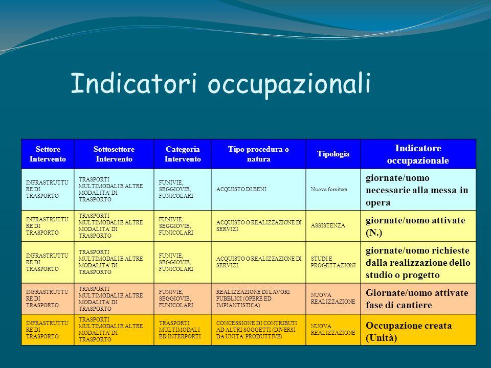 Indicatori occupazionali