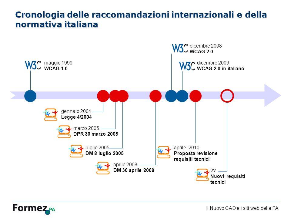 Cronologia delle raccomandazioni internazionali e della normativa italiana