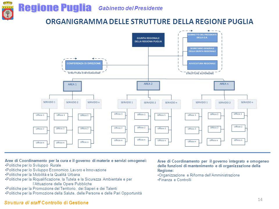 ORGANIGRAMMA DELLE STRUTTURE DELLA REGIONE PUGLIA