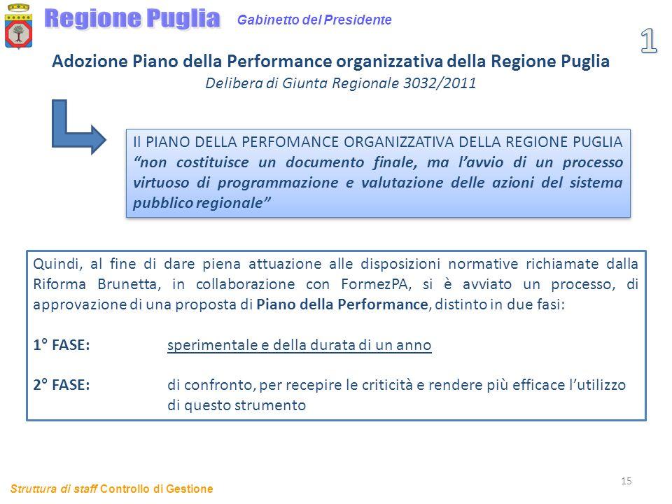 Delibera di Giunta Regionale 3032/2011