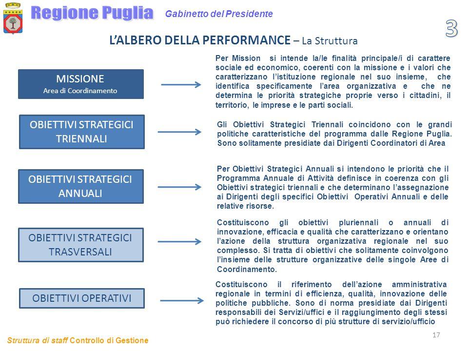 3 Regione Puglia L'ALBERO DELLA PERFORMANCE – La Struttura MISSIONE