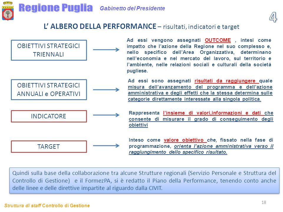 Regione Puglia Gabinetto del Presidente. 4. L' ALBERO DELLA PERFORMANCE – risultati, indicatori e target.
