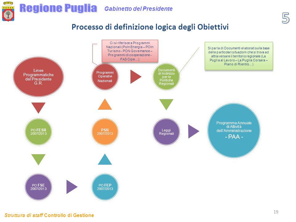 Processo di definizione logica degli Obiettivi
