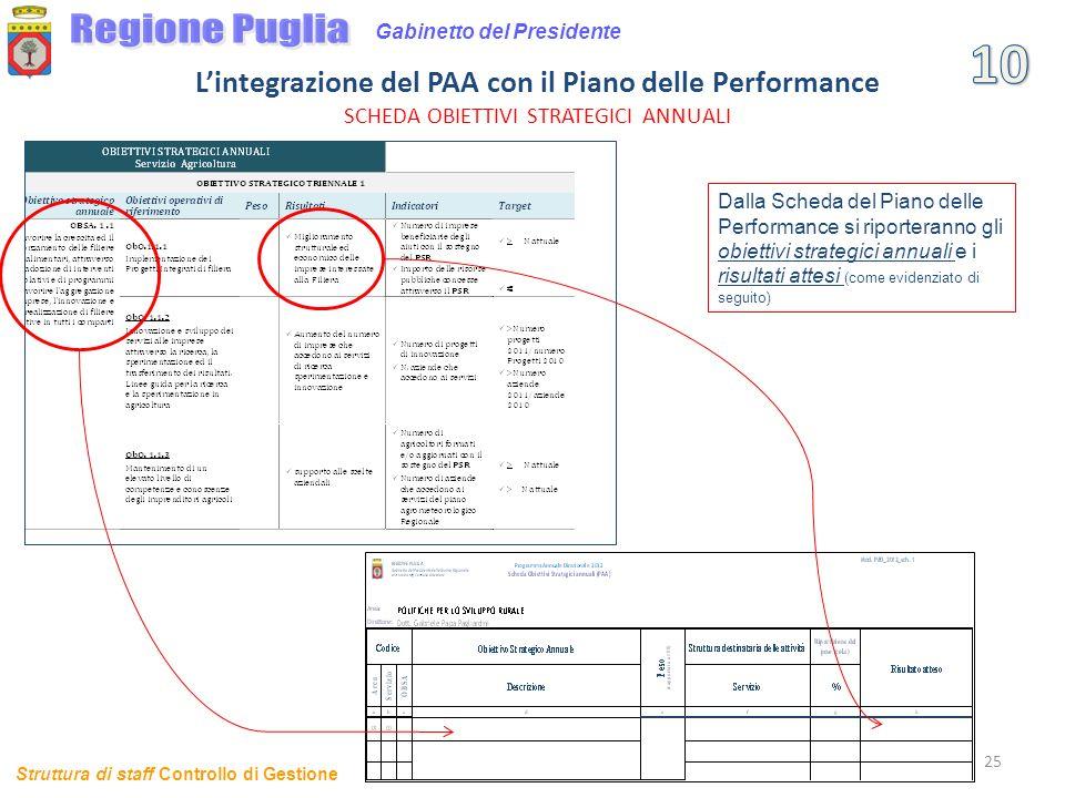L'integrazione del PAA con il Piano delle Performance