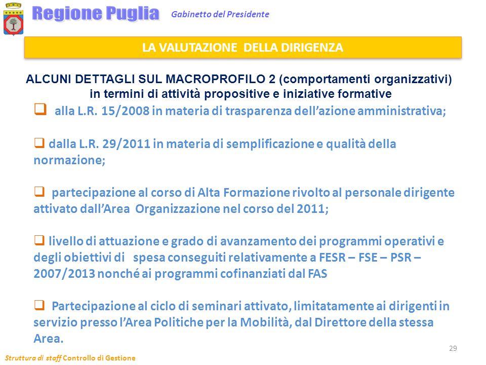 Regione Puglia Gabinetto del Presidente. LA VALUTAZIONE DELLA DIRIGENZA. ALCUNI DETTAGLI SUL MACROPROFILO 2 (comportamenti organizzativi)