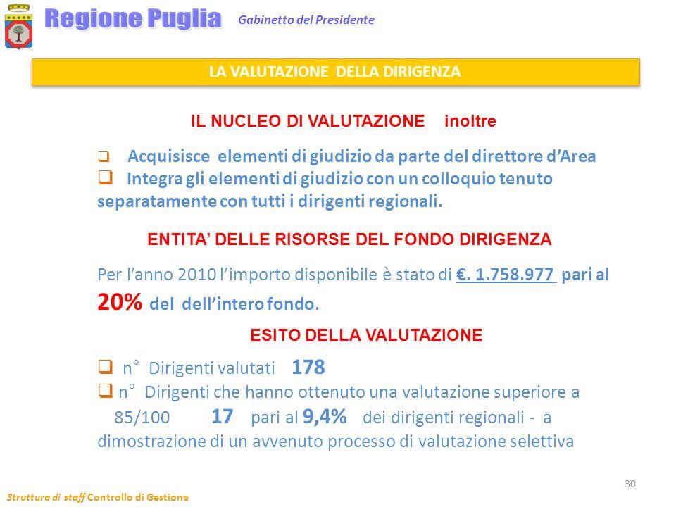 Regione Puglia 20% del dell'intero fondo.