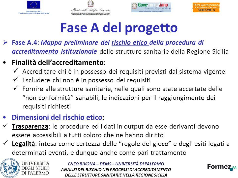 Fase A del progetto Finalità dell'accreditamento: