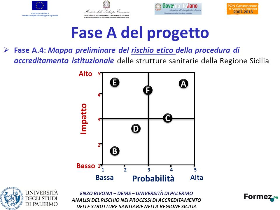 Fase A del progetto E A F Impatto C D B Probabilità