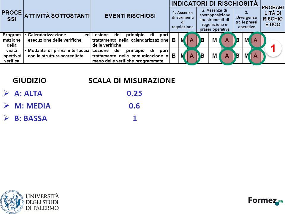 1 GIUDIZIO SCALA DI MISURAZIONE A: ALTA 0.25 M: MEDIA 0.6 B: BASSA 1