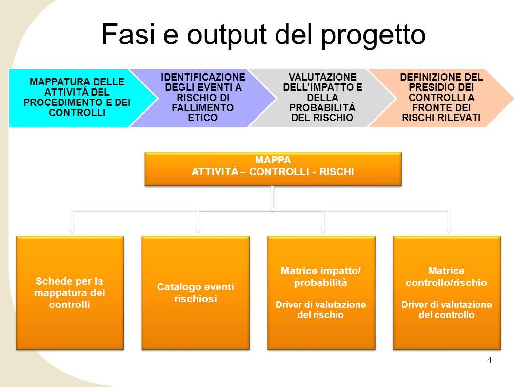 Fasi e output del progetto