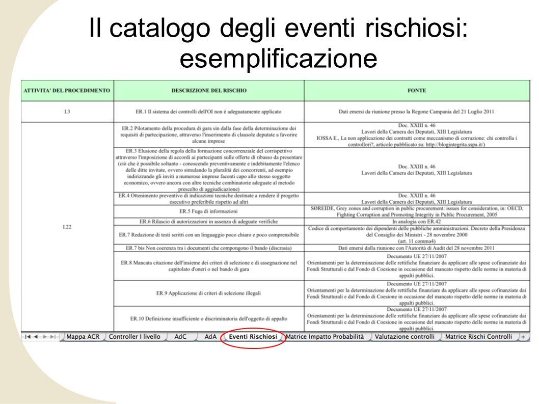 Il catalogo degli eventi rischiosi: esemplificazione